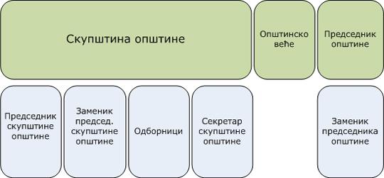 org-sema-opstine